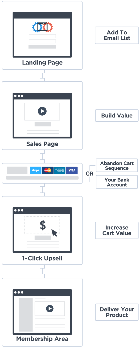 Sales Funnel Flow