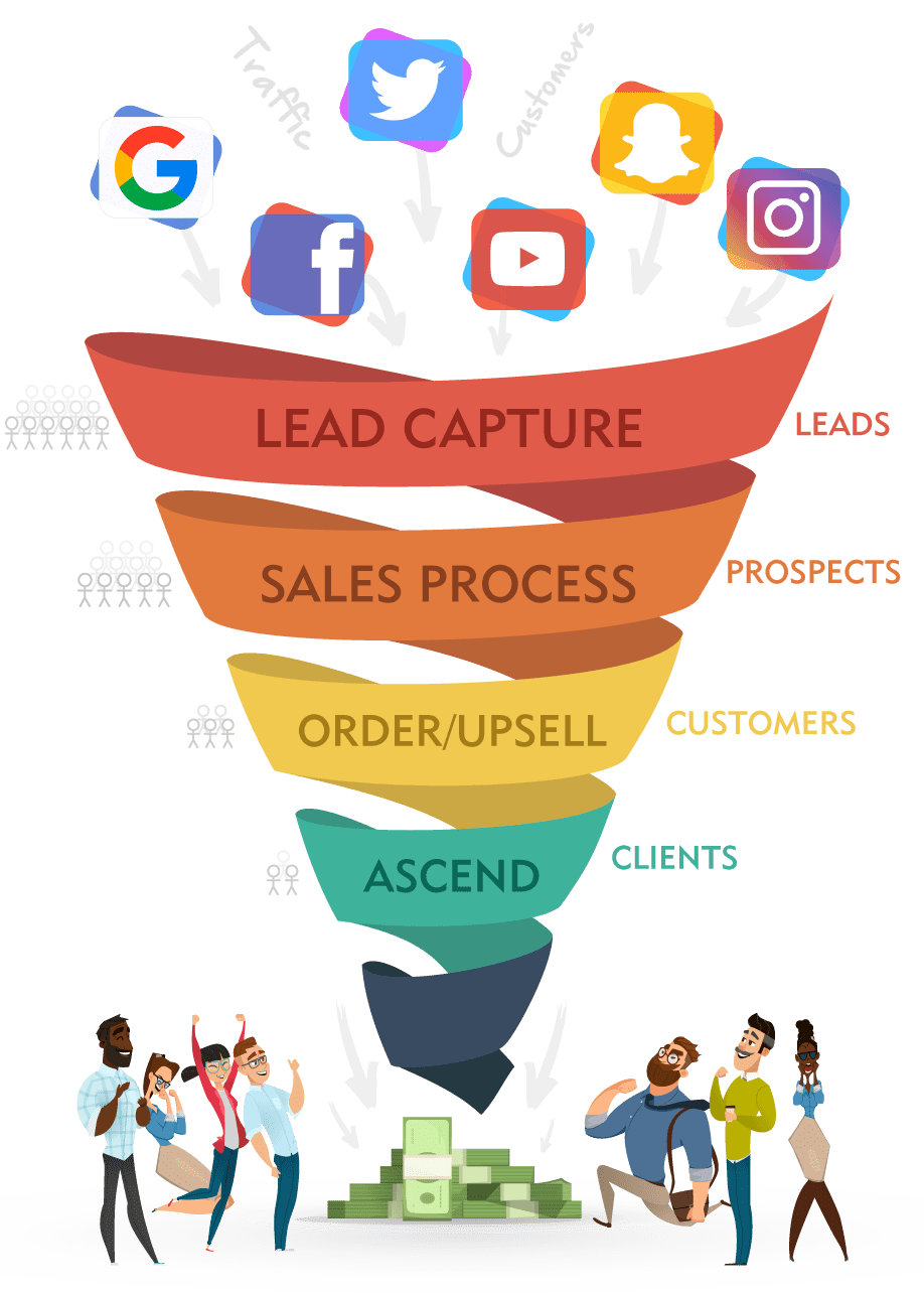 Clickfunnels Funnel Templates Fundamentals Explained